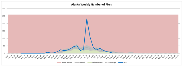 Alaska weekly number of wildfires, week of 19 August 2015 compared with average. Graph: Northwest Interagency Coordination Center