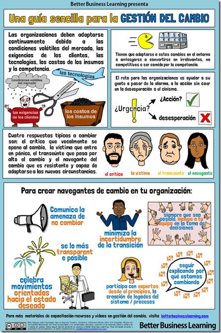 GuiaSencillaGestionCambio