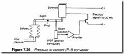 Process control pneumatics-0211