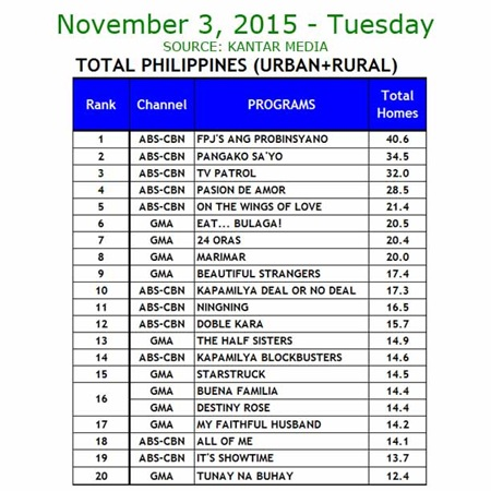 Kantar Media National TV Ratings - Nov. 3, 2015