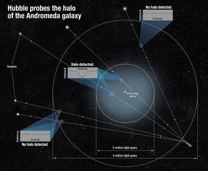 diagrama mostrando o tamanho do halo da galáxia de Andrômeda