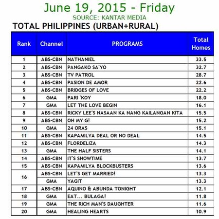 Kantar Media National TV Ratings - June 19, 2015