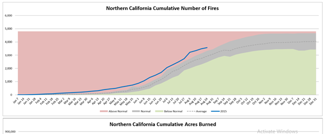 Northern California cumulative number of wildfires, week of 26 August 2015, compared with average. Graphic: Northwest Interagency Coordination Center