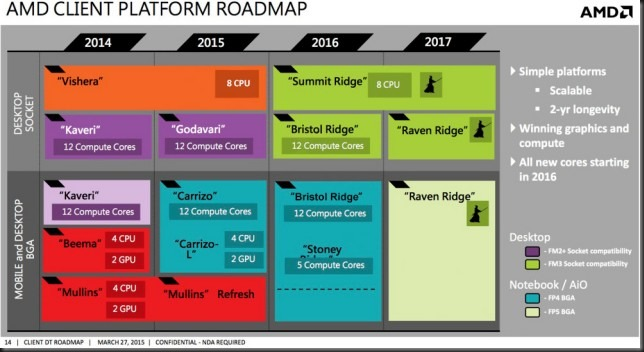 amd_client_platform_roadmap 640