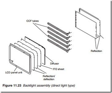 Liquid crystal display (LCD):The backlight assembly