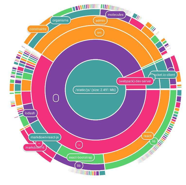 Cake chart, para crear gráficas de pastel impresionantes con Javascript