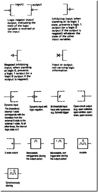 Radio Communications Symbols  Logic Elements And Frequency Spectrum Symbols