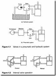 Control valves-0084