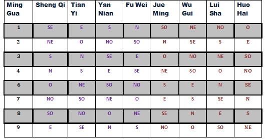 Orientaciones-favorables-en-base-al-numero-Min-Gua-o-Kua