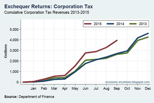 Cum Corp Tax