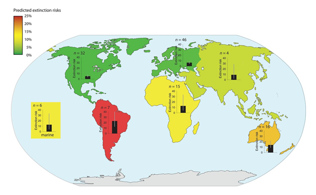 Predicted extinction risks from climate change differ by region. The highest risks characterized South America, Australia, and New Zealand (14 to 23 percent), and the lowest risks characterized North America and Europe (5 to 6 percent). Colors indicate relative risk. Bar graphs with 95 percent CIs and number of studies (n) are displayed. Graphic: Urban, 2015