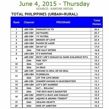 Kantar Media National TV Ratings - June 4, 2015