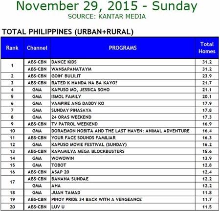 Kantar Media National TV Ratings - Nov. 29, 2015