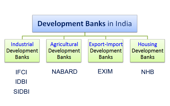 development banks in India
