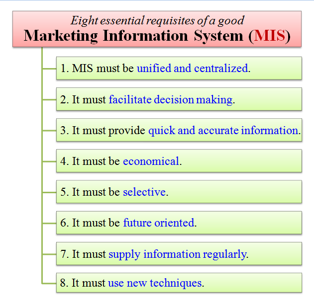 Essential requisites of a good MIS