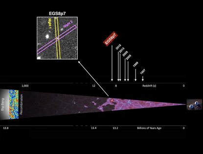 ilustração do progresso feito nos últimos anos no estudo da história cósmica