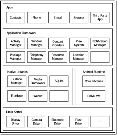 Anatomía de una aplicacion ANDROID | Simplesoft Mx
