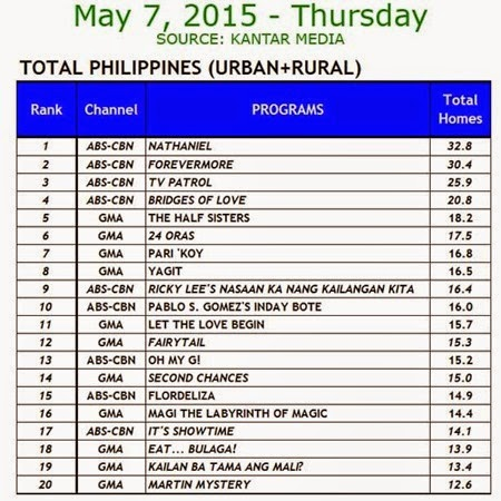 Kantar Media National TV Ratings - May 7, 2015 (Thursday)