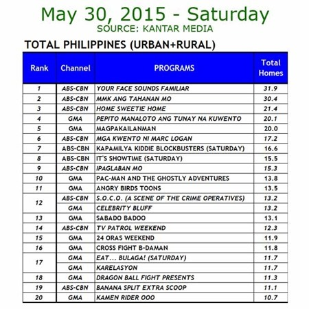Kantar Media National TV Ratings - May 30, 2015 (Saturday)