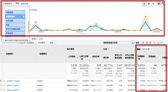 行動搜尋與裝置造訪轉換率檢視.jpg