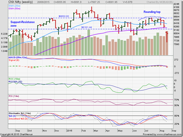 Nifty_Aug2815_LT