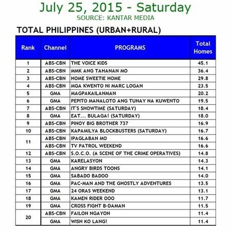 Kantar Media National TV Ratings - July 25, 2015
