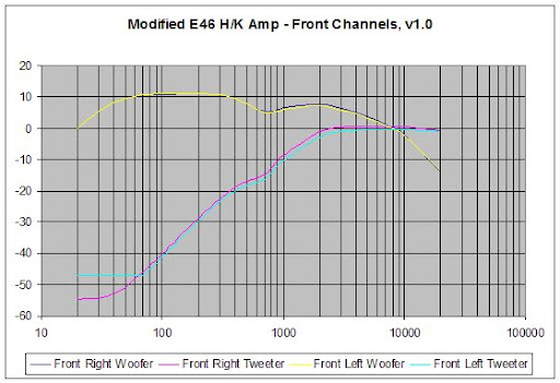 mod_front_actual_v1 replacing hk amp with e46's hk amp works! north american motoring bmw e46 harman kardon wiring diagram at bayanpartner.co