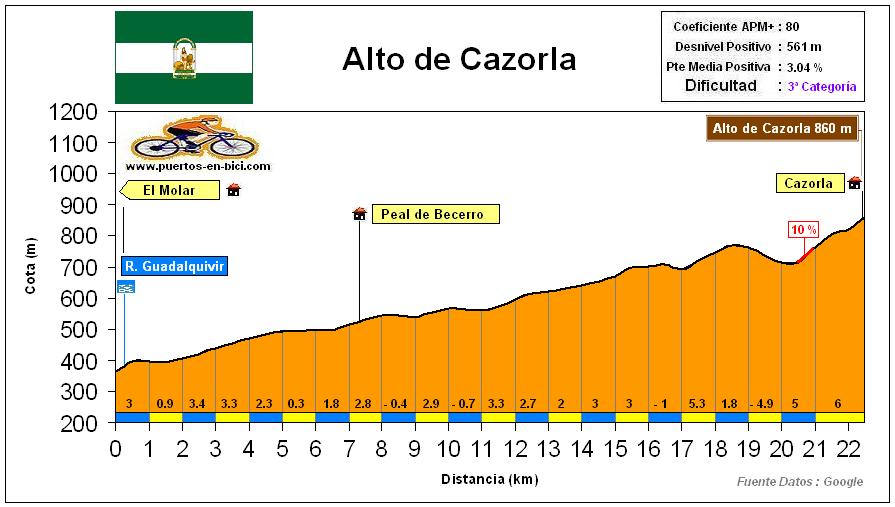 Altimetría Perfil Alto de Cazorla
