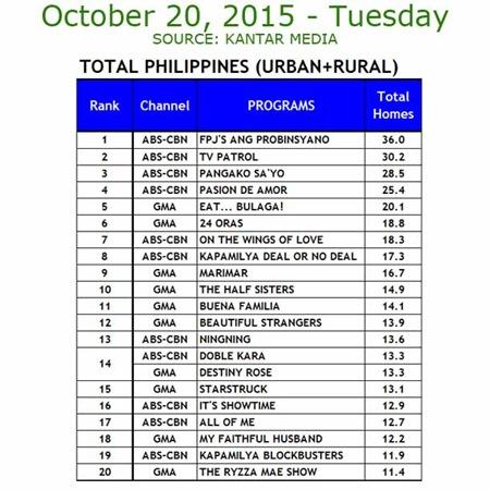Kantar Media National TV Ratings - Oct. 20, 2015
