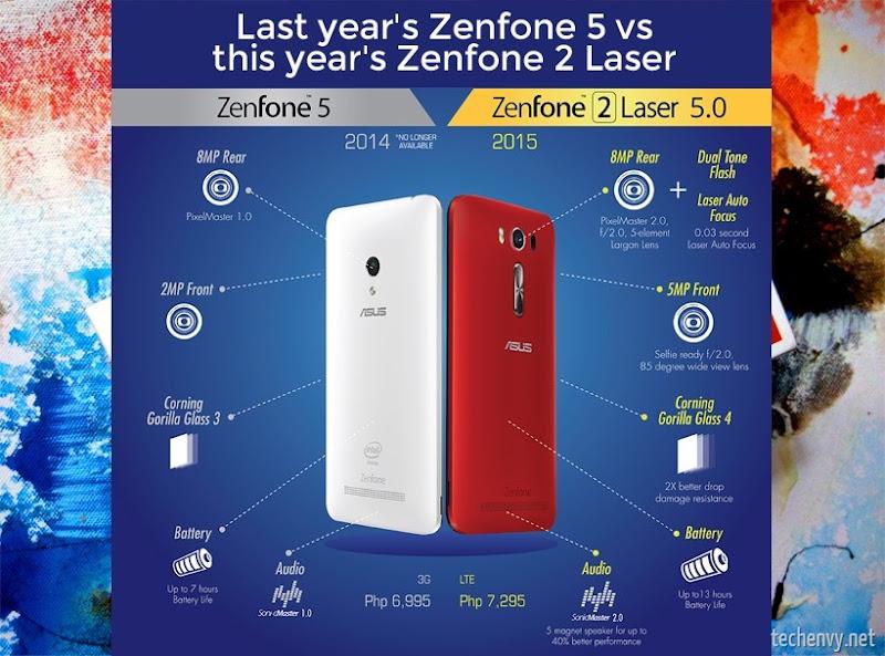Zenfone 2 Laser specs