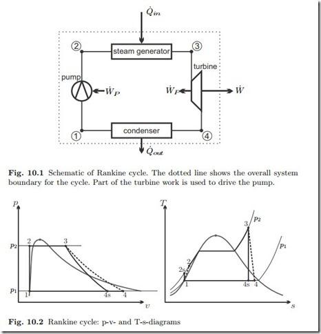 Basic Open System Cyclessteam Turbinerankine Cycle Hvac Machinery