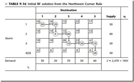 transportation assignment solution methodsls Ch 6: transportation and assignment overview part of a larger class of linear programming problems known as network flow models possess special mathematical features that enabled development of very efficient, unique solution methods.