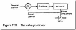 Process control pneumatics-0206