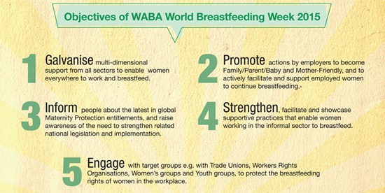 objectove of WABA world breastfeeding week