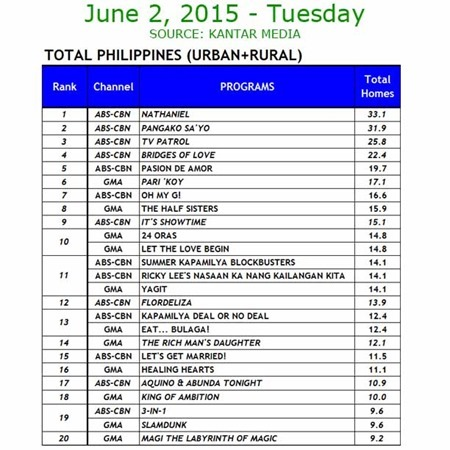 Kantar Media National TV Ratings - June 2, 2015 (Tuesday)