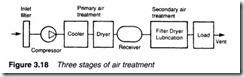 Air compressors, air treatment and pressure regulation-0070