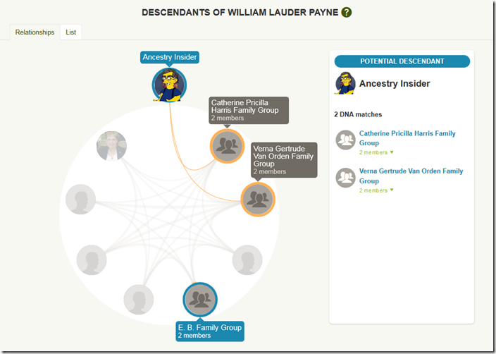 Diagram of the relationships in the DNA Circle of William Lauder Payne, a possible ancestor