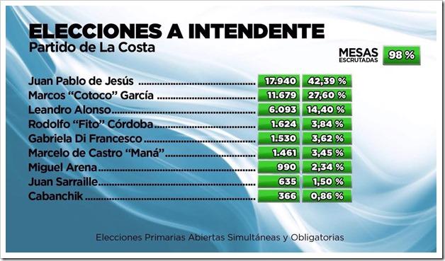 Elecciones a Intendente