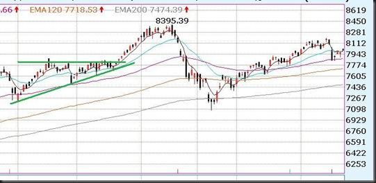 三角收斂2-200911趨勢線