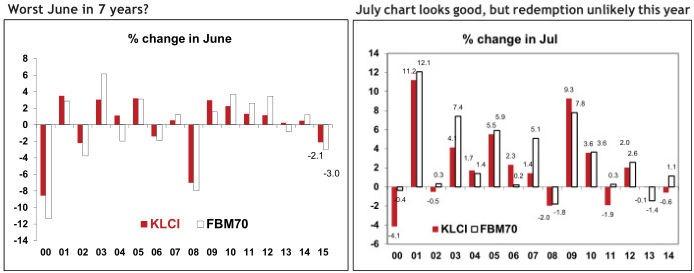 bursa malaysia worst june performance