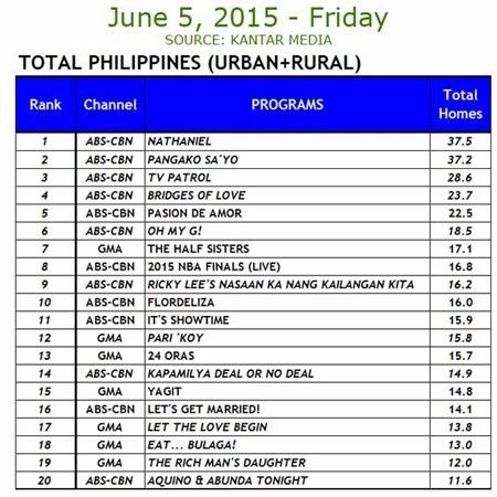 Kantar Media National TV Ratings - June 5, 2015