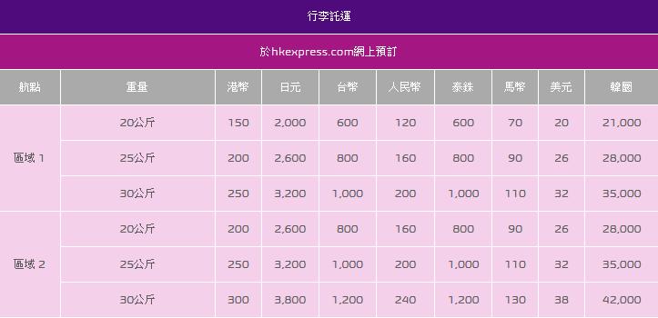 HK Express 9月1日起加託運行李費用