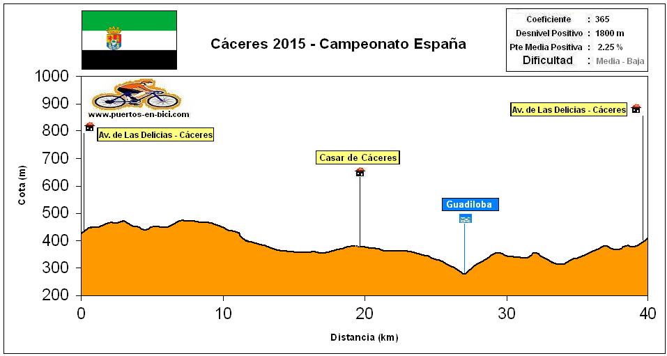 Altimetría Perfil Cáceres 2015