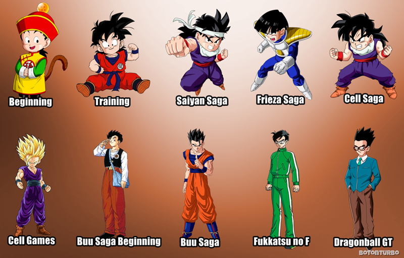 La evolución de Gohan