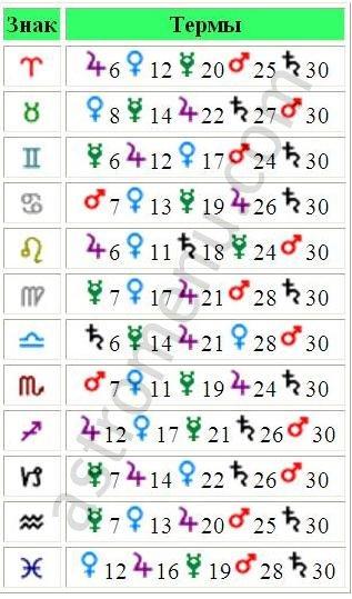 Таблица Египетских Термов