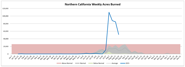 Northern California weekly acres burned in wildfires, week of 26 August 2015, compared with average. Graphic: Northwest Interagency Coordination Center