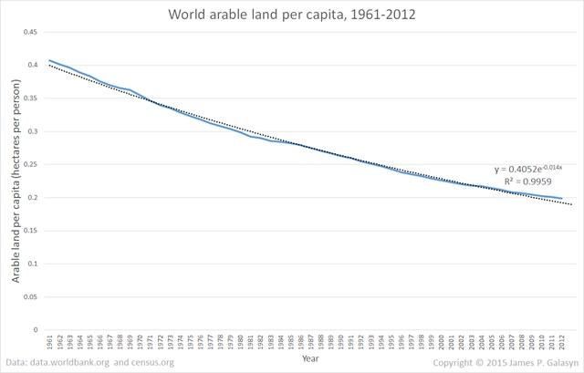 World arable land per capita, 1961-2012. The decline in arable land per capita is exponential, reducing by half every 50 years or so. Data from data.worldbank.org and census.gov. Graphic: James P. Galasyn