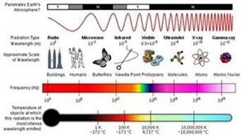 Pemf The Electromagnetic Spectrum
