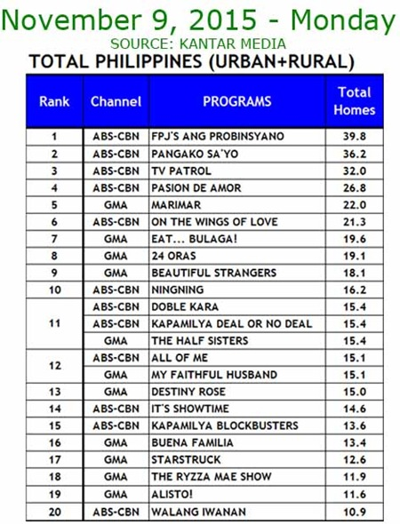 Kantar Media National TV Ratings - Nov. 9, 2015