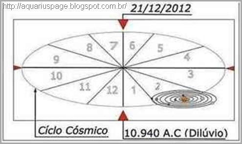 nibiru-ciclo-cósmico